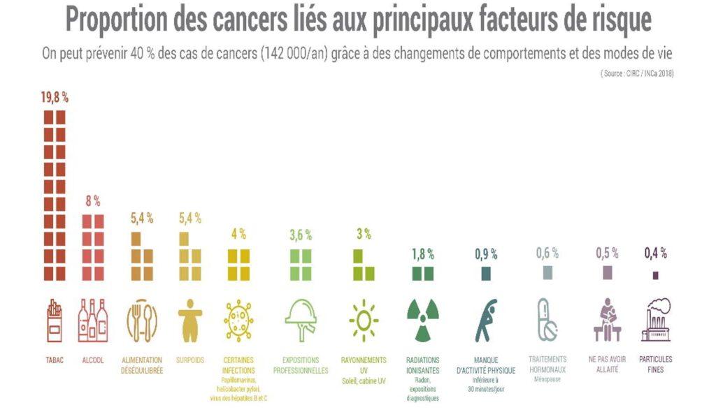Proportion des cancers liés aux principaux facteurs de risque